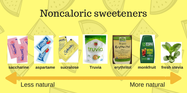 saccharine > Equal > Splenda > truvia > sugar alcohols > monkfruit extracts > fresh stevia